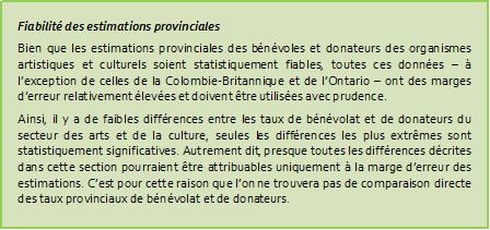 Fiabilité des estimations provinciales