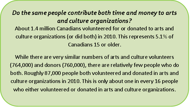 Volunteers and donors: Same people?