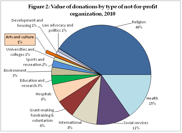 Value of donations by type of not-for-profit organization, Canada, 2010