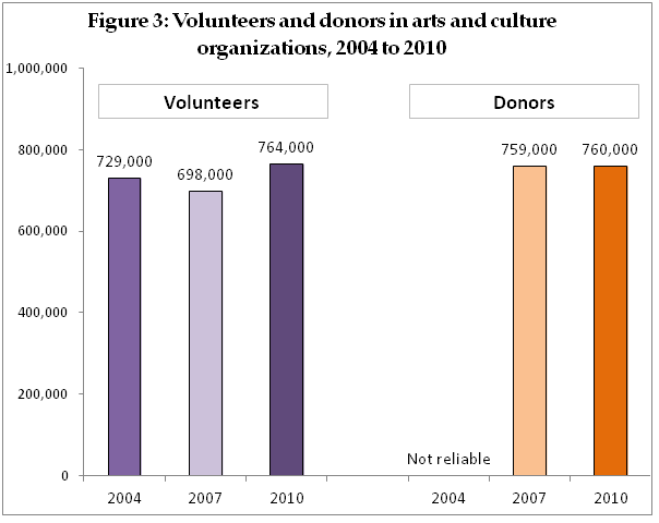 Volunteers and donors in arts and culture organizations, 2004 to 2010