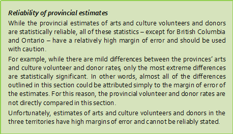 Note regarding reliability of provincial estimates