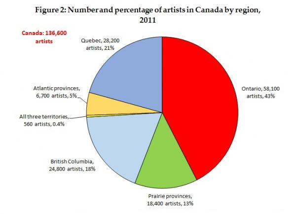 Artists and Cultural Workers in Canada's Provinces and