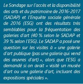 Le Sondage sur l'accès et la disponibilité des arts et du patrimoine de 2016-2017 (SADAP) et l'Enquête sociale générale de 2016 (ESG) ont des résultats très semblables pour la fréquentation des galeries d'art (40 % selon le SADAP et 39 % selon l'ESG). Le SADAP a posé une question sur les visites à « une galerie d'art publique (pas une galerie qui vend des œuvres d'art) », alors que l'ESG a demandé si on avait « visité un musée d'art ou une galerie d'art, incluant des expositions spéciales ».
