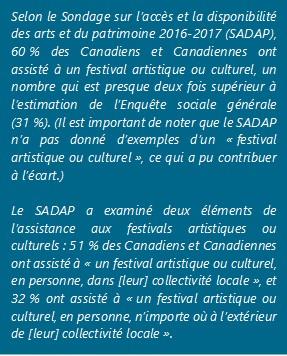 Selon le Sondage sur l'accès et la disponibilité des arts et du patrimoine 2016-2017 (SADAP), 60 % des Canadiens et Canadiennes ont assisté à un festival artistique ou culturel, un nombre qui est presque deux fois supérieur à l'estimation de l'Enquête sociale générale (31 %). (Il est important de noter que le SADAP n'a pas donné d'exemples d'un « festival artistique ou culturel », ce qui a pu contribuer à l'écart.) Le SADAP a examiné deux éléments de l'assistance aux festivals artistiques ou culturels : 51 % des Canadiens et Canadiennes ont assisté à « un festival artistique ou culturel, en personne, dans [leur] collectivité locale », et 32 % ont assisté à « un festival artistique ou culturel, en personne, n'importe où à l'extérieur de [leur] collectivité locale ».