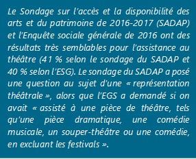 Le Sondage sur l'accès et la disponibilité des arts et du patrimoine de 2016-2017 (SADAP) et l'Enquête sociale générale de 2016 ont des résultats très semblables pour l'assistance au théâtre (41 % selon le sondage du SADAP et 40 % selon l'ESG). Le sondage du SADAP a posé une question au sujet d'une « représentation théâtrale », alors que l'EGS a demandé si on avait « assisté à une pièce de théâtre, tels qu'une pièce dramatique, une comédie musicale, un souper-théâtre ou une comédie, en excluant les festivals ».