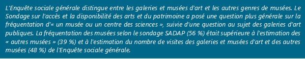 Selon le Sondage sur l'accès et la disponibilité des arts et du patrimoine de 2016-2017, 26 % des Canadiens et Canadiennes ont assisté à un spectacle de danse et 15 % à une lecture de textes littéraires ou de poèmes en 2016-2017.