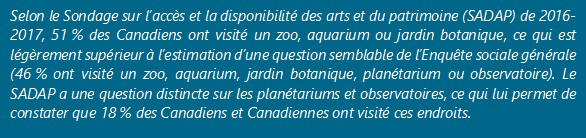 Selon le Sondage sur l'accès et la disponibilité des arts et du patrimoine de 2016-2717, 60 % des Canadiens et Canadiennes ont visité un bâtiment ou un lieu historique, une estimation supérieure à celle d'une question semblable de l'Enquête sociale générale (où 50 % ont visité un tel lieu).
