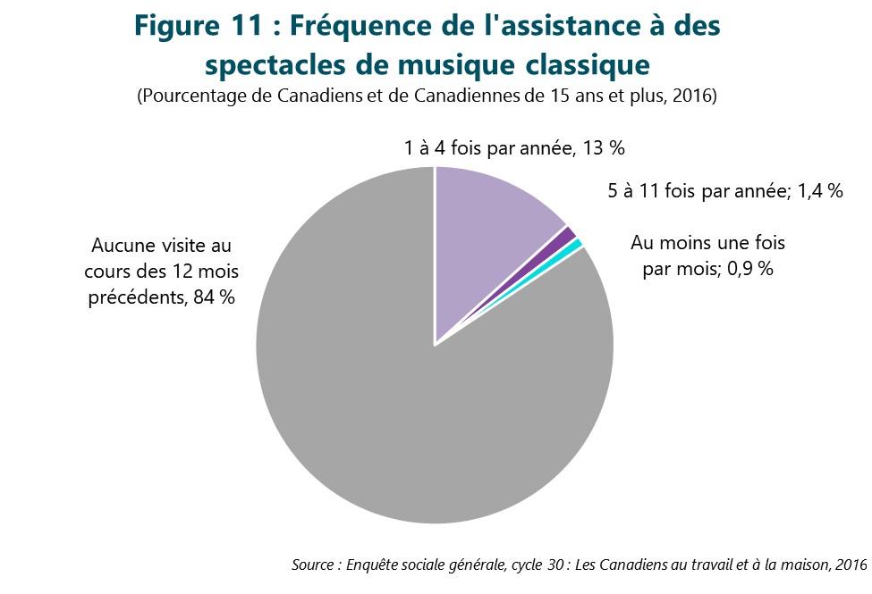 Figure 11 : Fréquence de l'assistance à des spectacles de musique classique. Cette figure illustre les données décrites dans le texte du rapport.