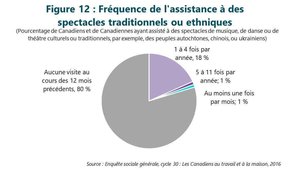 Figure 12 : Fréquence de l'assistance à des spectacles traditionnels ou ethniques. Cette figure illustre les données décrites dans le texte du rapport.