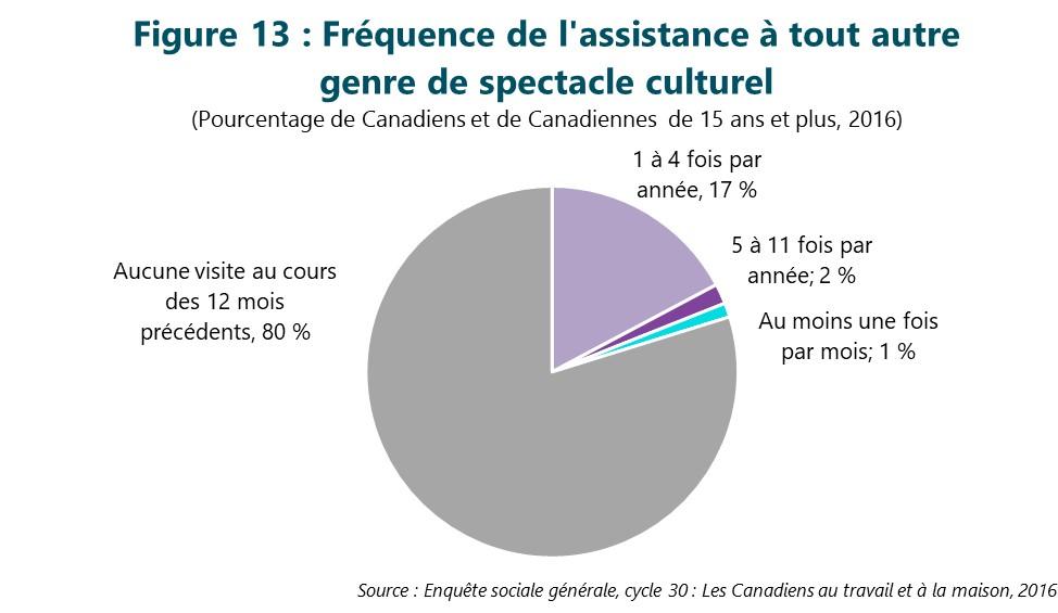 Figure 13 : Fréquence de l'assistance à tout autre genre de spectacle culturel. Cette figure illustre les données décrites dans le texte du rapport.