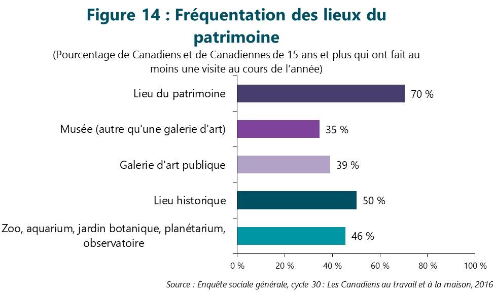 Figure 14 : Fréquentation des lieux du patrimoine. Cette figure illustre les données décrites dans le texte du rapport.