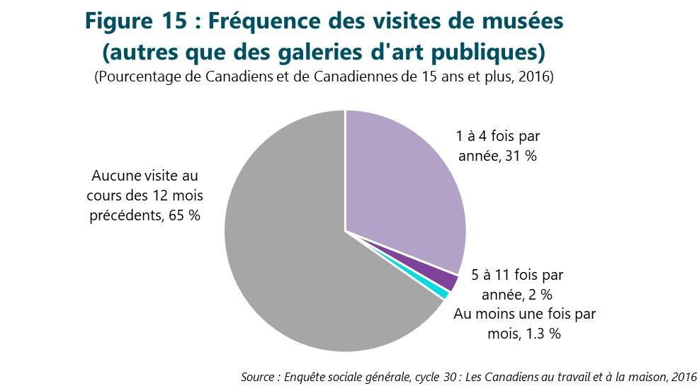 Figure 15 : Fréquence des visites de musées (autres que des galeries d'art publiques). Cette figure illustre les données décrites dans le texte du rapport.