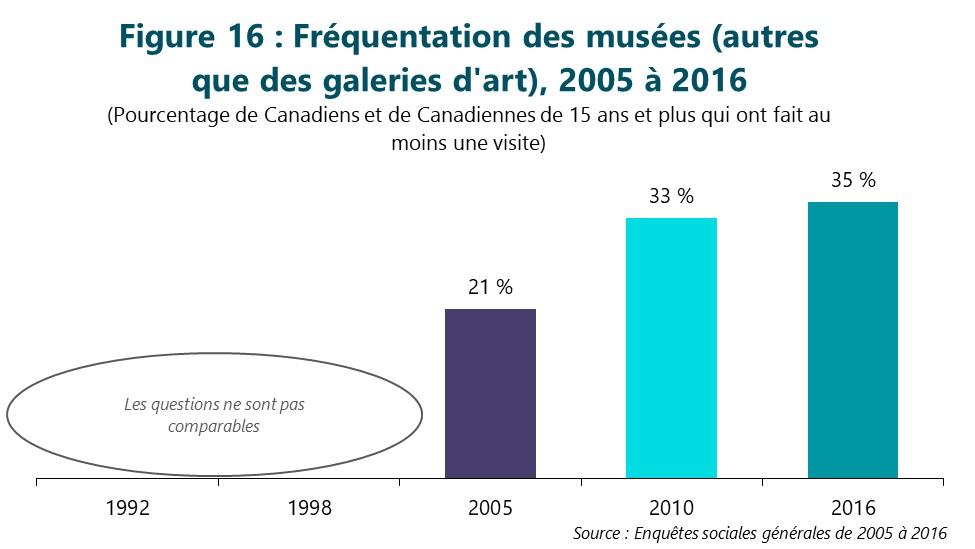 Figure 16 : Fréquentation des musées (autres que des galeries d'art) de 2005 à 2016. (Pourcentage de Canadiens et de Canadiennes de 15 ans et plus qui ont fait au moins une visite) Première colonne, 1992. La question de l'enquête n'est pas comparable à celles des enquêtes subséquentes. Deuxième colonne, 1998. La question de l'enquête n'est pas comparable à celles des enquêtes subséquentes. Troisième colonne, 2005. 21 %. Quatrième colonne, 2010. 33 %. Dernière colonne, 2016. 35 %. Source : Enquêtes sociales générales de 1992 à 2016