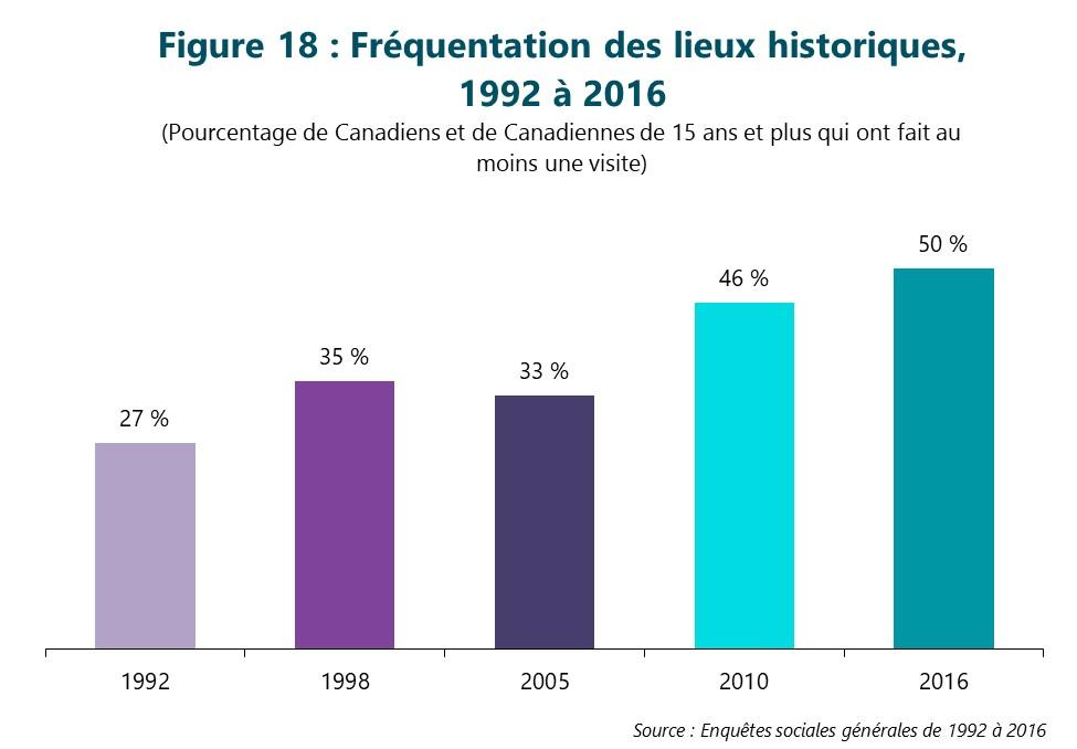 Figure 18 : Fréquentation des lieux historiques de 1992 à 2016. (Pourcentage de Canadiens et de Canadiennes de 15 ans et plus qui ont fait au moins une visite) Première colonne, 1992. 27 %. Deuxième colonne, 1998. 35 %. Troisième colonne, 2005. 33 %. Quatrième colonne, 2010. 46 %. Dernière colonne, 2016. 50 %. Source : Enquêtes sociales générales de 1992 à 2016