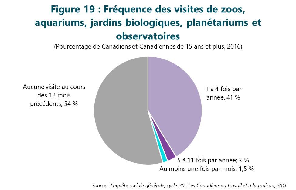 Figure 19 : Fréquence des visites de zoos, aquariums, jardins biologiques, planétariums et observatoires. Cette figure illustre les données décrites dans le texte du rapport.
