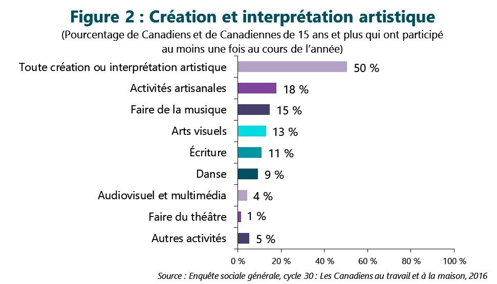 Figure 2 : Création et interprétation artistique. Cette figure illustre les données décrites dans le texte du rapport.