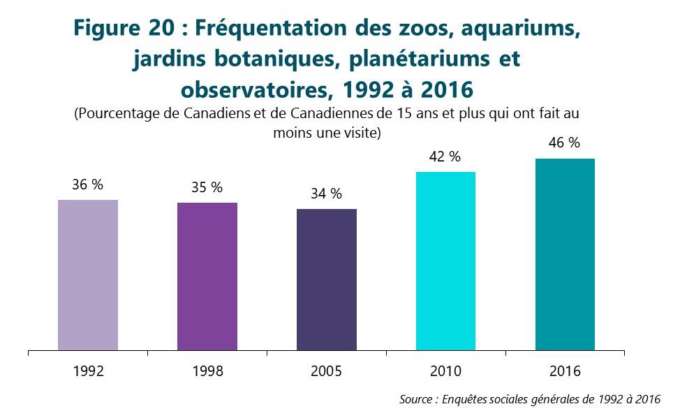 Figure 20 : Fréquentation des zoos, aquariums, jardins biologiques, planétariums et observatoires de 1992 à 2016. (Pourcentage de Canadiens et de Canadiennes de 15 ans et plus qui ont fait au moins une visite) Première colonne, 1992. 36 %. Deuxième colonne, 1998. 35 %. Troisième colonne, 2005. 34 %. Quatrième colonne, 2010. 42 %. Dernière colonne, 2016. 46 %. Source : Enquêtes sociales générales de 1992 à 2016