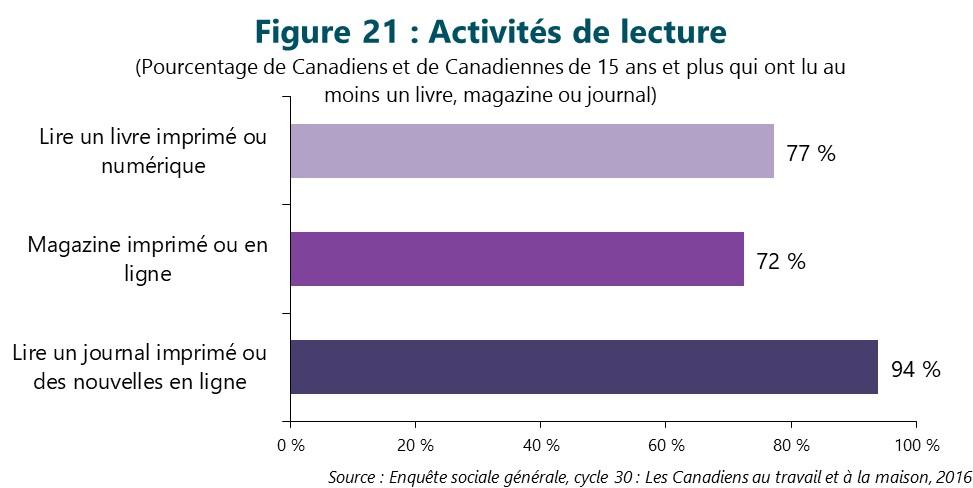 Figure 21 : Activités de lecture. Cette figure illustre les données décrites dans le texte du rapport.