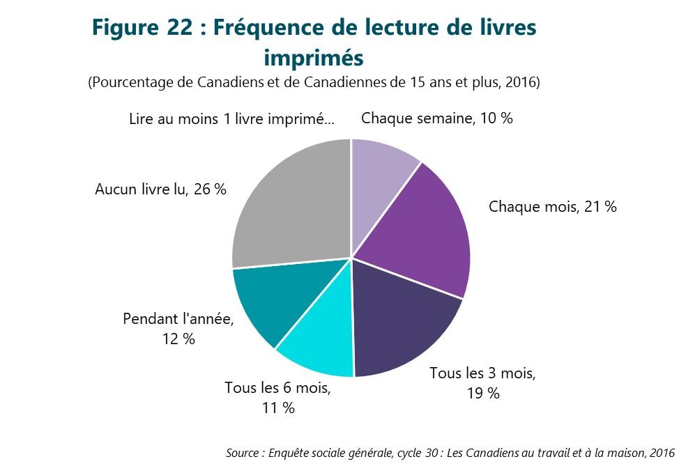 Figure 22 : Fréquence de lecture de livres imprimés. Cette figure illustre les données décrites dans le texte du rapport.