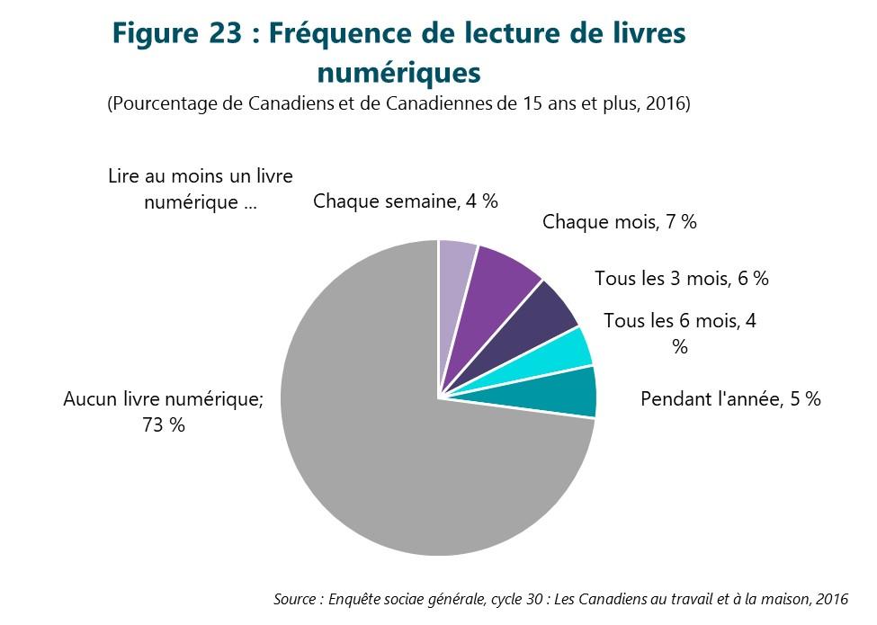 Figure 23 : Fréquence de lecture de livres numériques. Cette figure illustre les données décrites dans le texte du rapport.