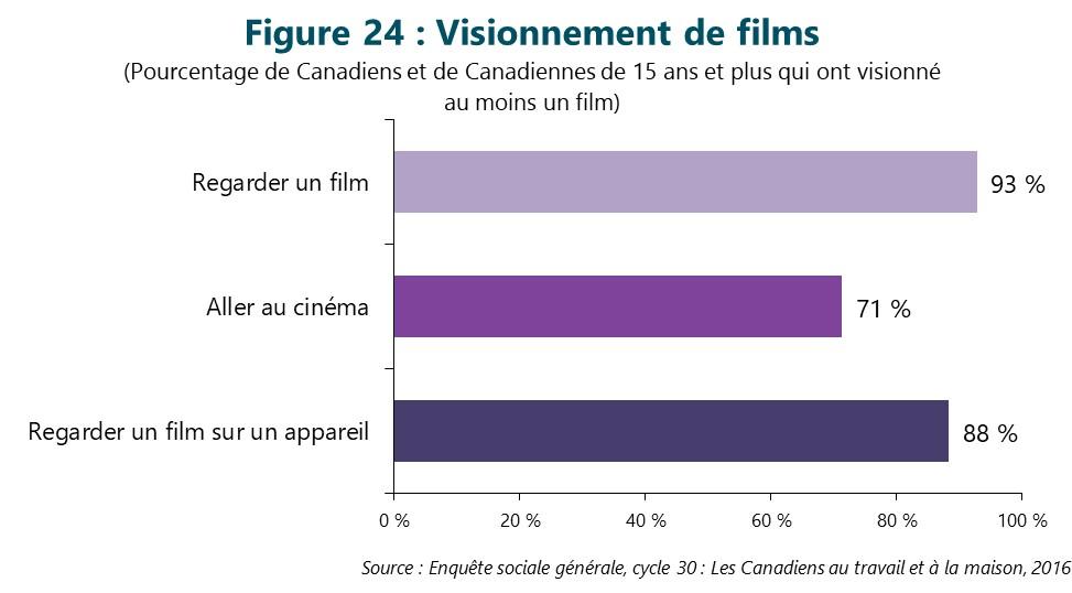 Figure 24 : Visionnement de films. Cette figure illustre les données décrites dans le texte du rapport.