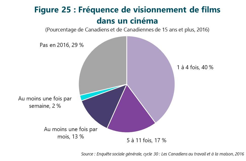 Figure 25 : Fréquence de visionnement de films dans un cinéma. Cette figure illustre les données décrites dans le texte du rapport.