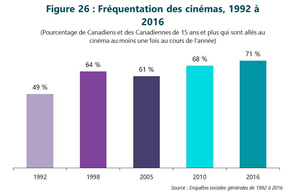 Figure 26 : Fréquentation des cinémas de 1992 à 2016. (Pourcentage de Canadiens et de Canadiennes de 15 ans et plus qui sont allés au cinéma au moins une fois au cours de l'année) Première colonne, 1992. 49 %. Deuxième colonne, 1998. 64 %. Troisième colonne, 2005. 61 %. Quatrième colonne, 2010. 68 %. Dernière colonne, 2016. 71 %. Source : Enquêtes sociales générales de 1992 à 2016