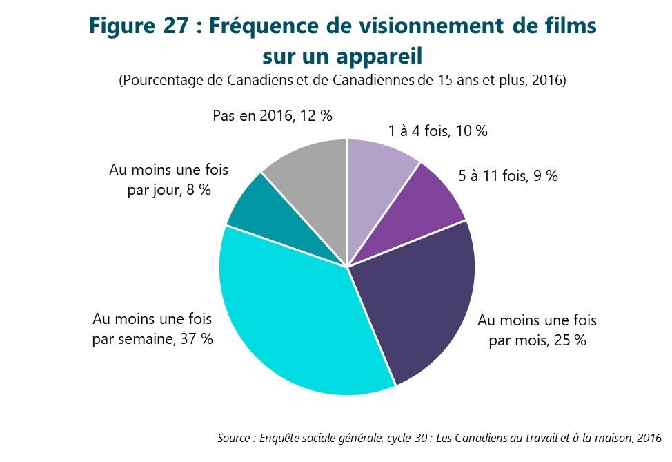 Figure 27 : Fréquence de visionnement de films sur un appareil. Cette figure illustre les données décrites dans le texte du rapport.