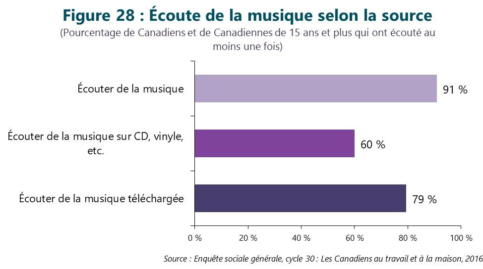 Figure 28 : Écoute de la musique selon la source. Cette figure illustre les données décrites dans le texte du rapport.