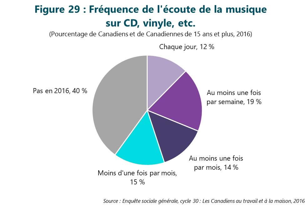 Figure 29 : Fréquence de l'écoute de la musique sur CD, vinyle, etc. Cette figure illustre les données décrites dans le texte du rapport.
