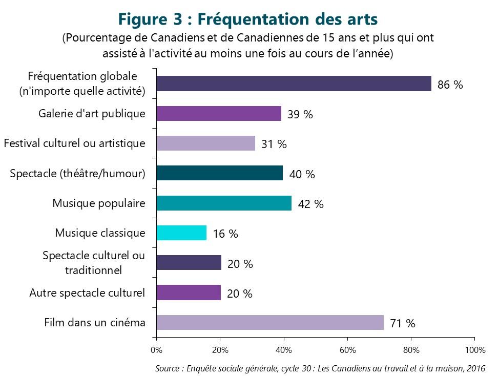 Figure 3 : Fréquentation des arts. (Pourcentage de Canadiens et de Canadiennes de 15 ans et plus qui ont assisté à l'activité au moins une fois au cours de l'année) Première barre, Fréquentation globale (n'importe quelle activité). 86 %. Deuxième barre, Galerie d'art publique. 39 %. Troisième barre, Festival culturel ou artistique. 31 %. Quatrième barre, Spectacle (théâtre/humour). 40 %. Cinquième barre, Musique populaire. 42 %. Sixième barre, Musique classique. 16 %. Septième barre, Spectacle culturel ou traditionnel. 20 %. Huitième barre, Autre spectacle culturel. 20 %. Dernière barre, Film dans un cinéma. 71 %. Source : Enquête sociale générale, cycle 30 : Les Canadiens au travail et à la maison, 2016.