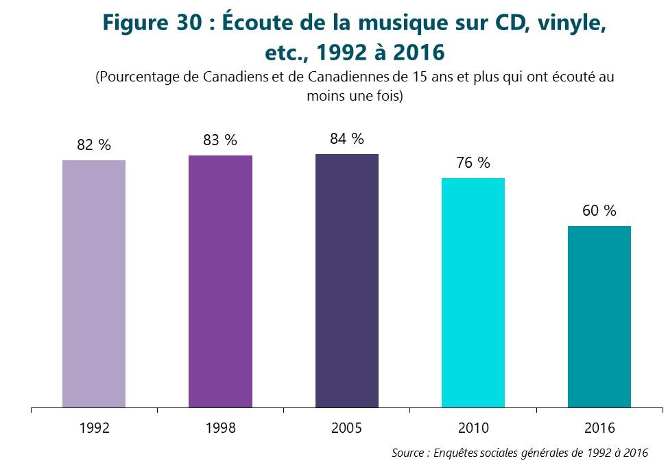 Figure 30 : Écoute de la musique sur CD, vinyle, etc. de 1992 à 2016. (Pourcentage de Canadiens et de Canadiennes de 15 ans et plus qui ont écouté au moins une fois) Première colonne, 1992. 82 %. Deuxième colonne, 1998. 83 %. Troisième colonne, 2005. 84 %. Quatrième colonne, 2010. 76 %. Dernière colonne, 2016. 60 %. Source : Enquêtes sociales générales de 1992 à 2016