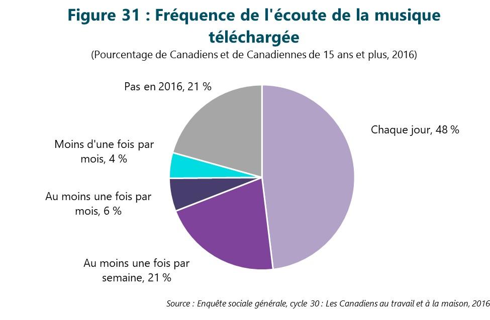 Figure 31 : Fréquence de l'écoute de la musique téléchargée. Cette figure illustre les données décrites dans le texte du rapport.