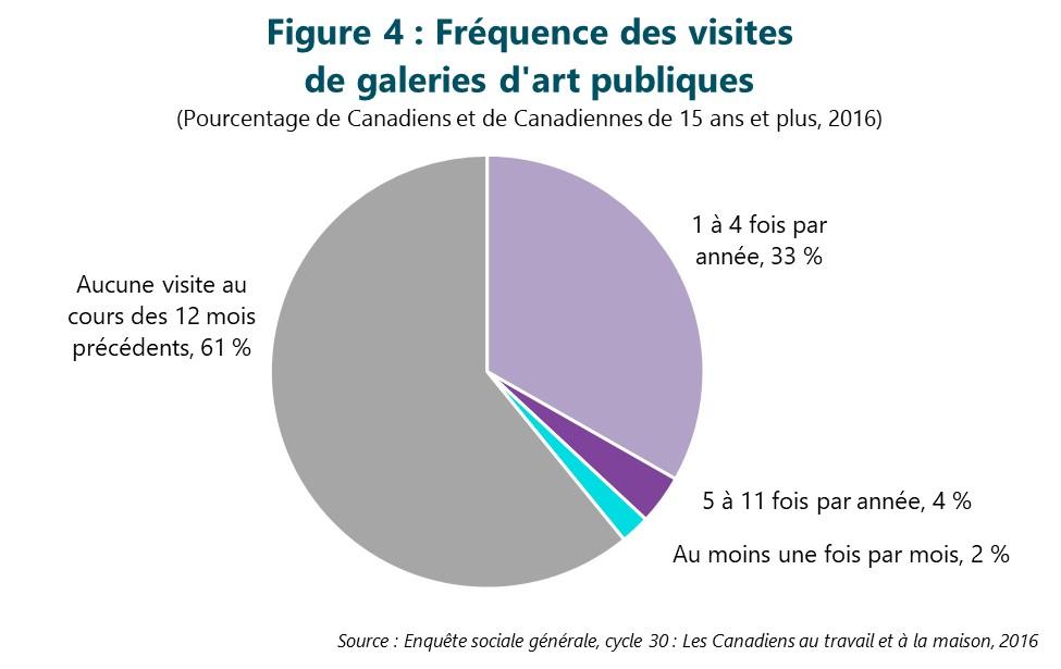 Figure 4 : Fréquence des visites de galeries d'art publiques. Cette figure illustre les données décrites dans le texte du rapport.