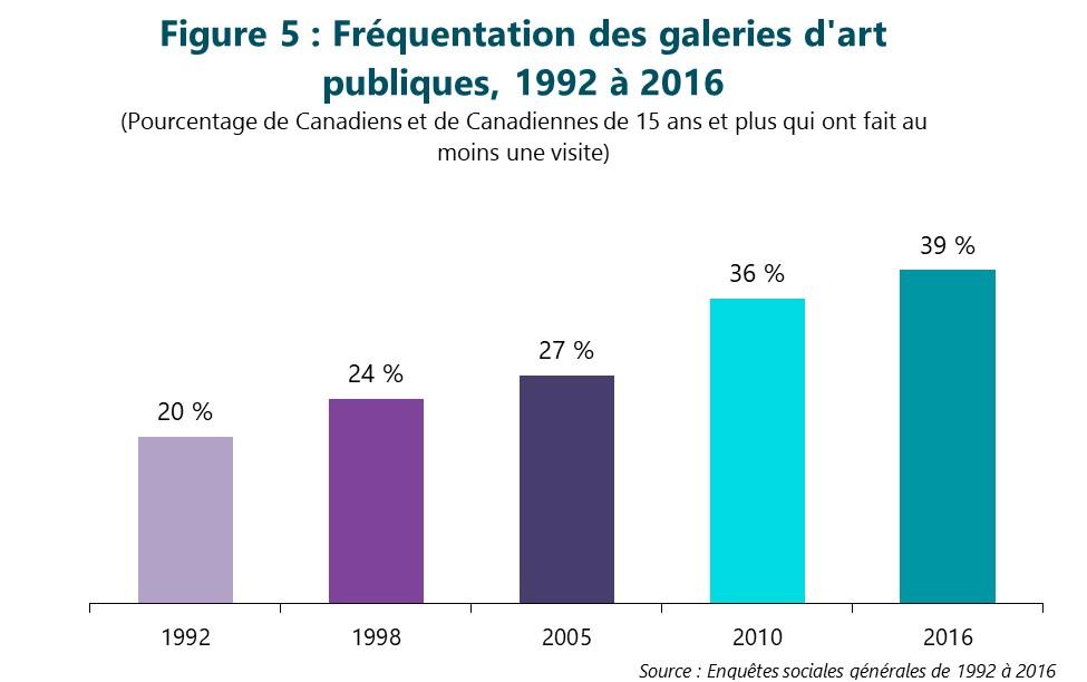 Figure 5 : Fréquentation des galeries d'art publiques de 1992 à 2016 (Pourcentage de Canadiens et de Canadiennes de 15 ans et plus qui ont fait au moins une visite) Première colonne, 1992. 20 %. Deuxième colonne, 1998. 24 %. Troisième colonne, 2005. 27 %. Quatrième colonne, 2010. 36 %. Dernière colonne, 2016. 39 %. Source : Enquêtes sociales générales de 1992 à 2016