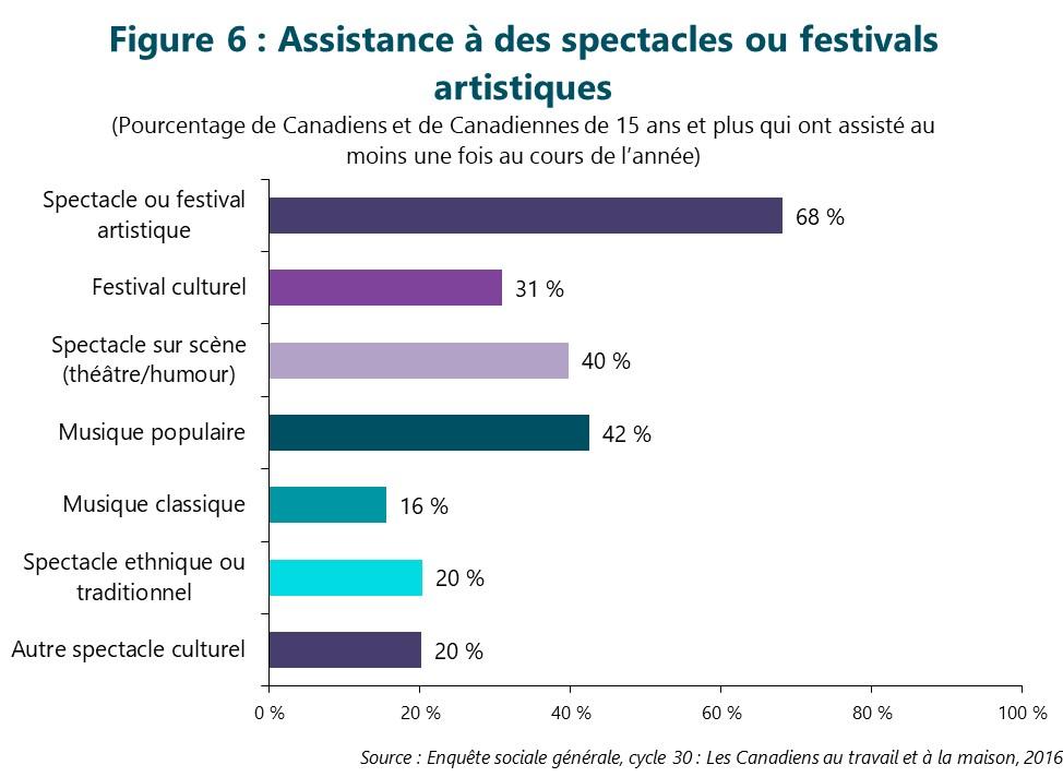 Figure 6 : Assistance à des spectacles ou festivals artistiques. (Pourcentage de Canadiens et de Canadiennes de 15 ans et plus qui ont assisté au moins une fois en 2016) Première barre, Spectacle ou festival artistique. 68 %. Deuxième barre, Festival culturel. 31 %. Troisième barre, Spectacle sur scène (théâtre/humour). 40 %. Quatrième barre, Musique populaire. 42 %. Cinquième barre, Musique classique. 16 %. Sixième barre, Spectacle ethnique ou traditionnel. 20 %. Septième barre, Autre spectacle culturel. 20 %. Source : Enquête sociale générale, cycle 30 : Les Canadiens au travail et à la maison, 2016.