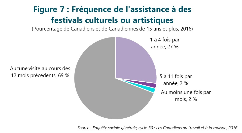 Figure 7 : Fréquence de l'assistance à des festivals culturels ou artistiques. Cette figure illustre les données décrites dans le texte du rapport.