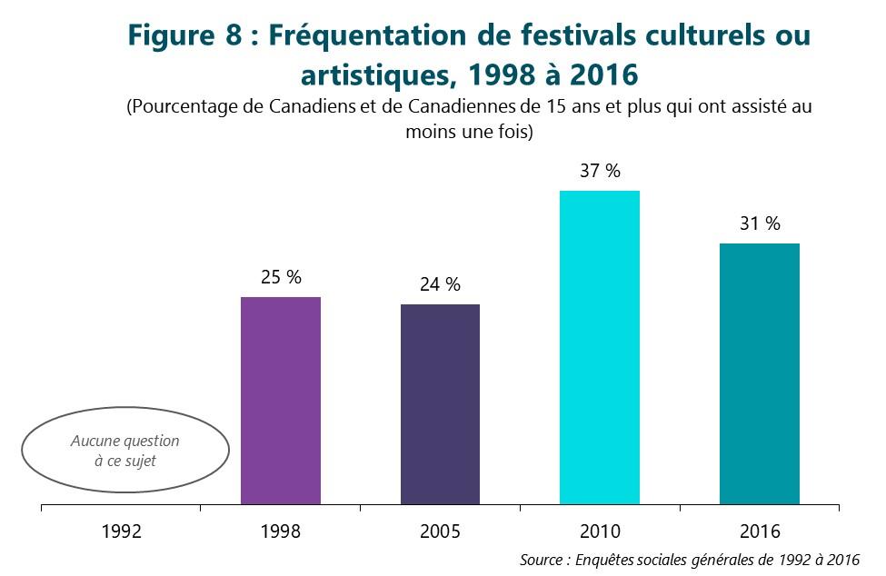 Figure 8 : Fréquentation de festivals culturels ou artistiques, 1998 à 2016. (Pourcentage de Canadiens et de Canadiennes de 15 ans et plus qui ont assisté au moins une fois) Première colonne, 1992. Aucune question à ce sujet. Deuxième colonne, 1998. 25 %. Troisième colonne, 2005. 24 %. Quatrième colonne, 2010. 37 %. Dernière colonne, 2016. 31 %. Source : Enquêtes sociales générales de 1992 à 2016