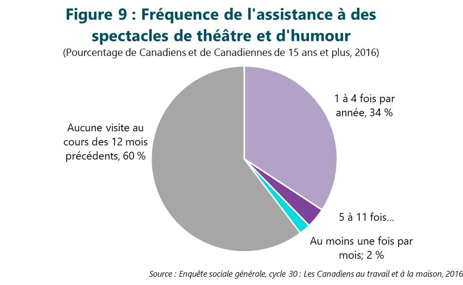 Figure 9 : Fréquence de l'assistance à des spectacles de théâtre et d'humour. Cette figure illustre les données décrites dans le texte du rapport.