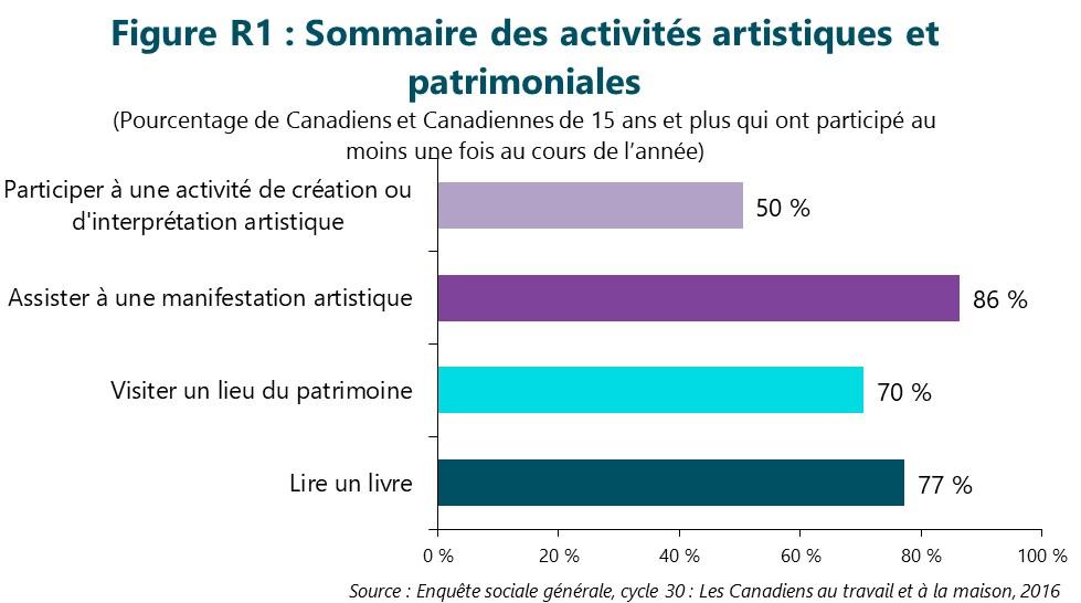 Figure R1 : Sommaire des activités artistiques et patrimoniales. Cette figure illustre les données décrites dans le texte du rapport.