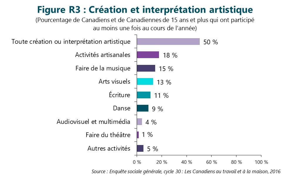 Figure R3 : Création et interprétation artistique. Cette figure illustre les données décrites dans le texte du rapport.