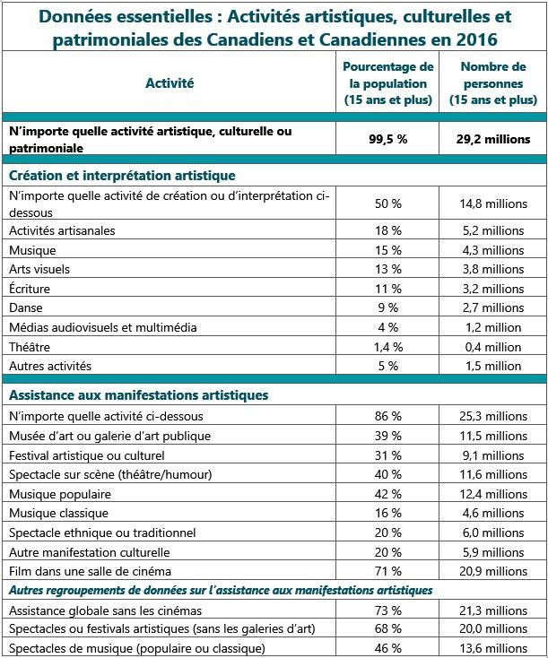 Tableau : Données essentielles. Tableau numérique récapitulant les principales statistiques du rapport.