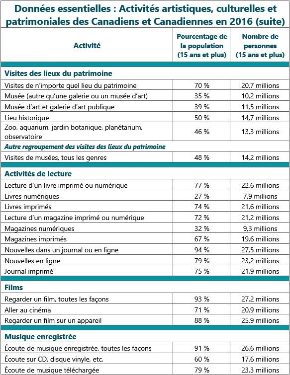 Tableau (suite) : Données essentielles. Tableau numérique récapitulant les principales statistiques du rapport.