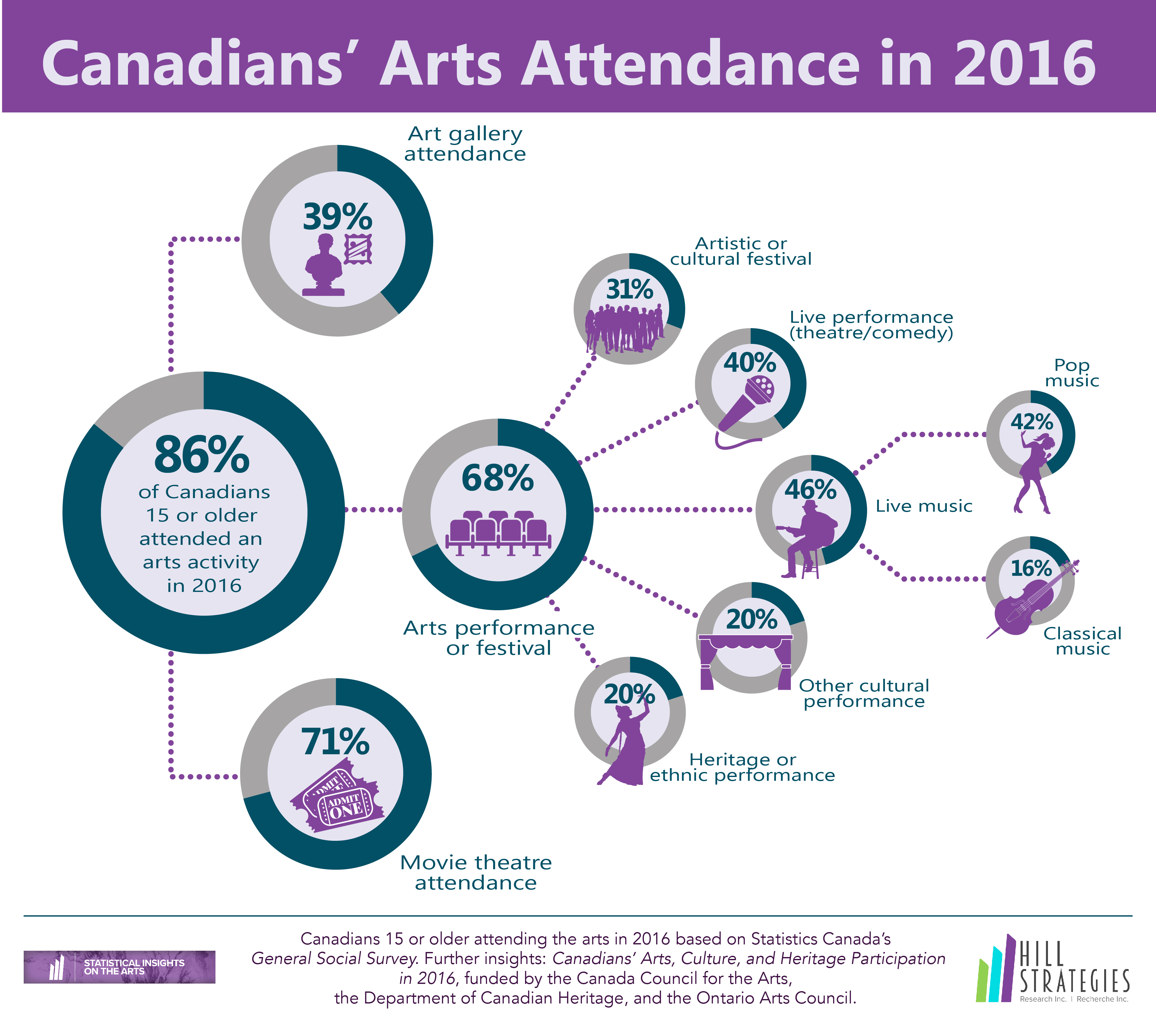Attendance infographic