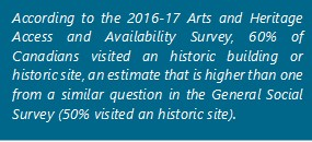 According to the 2016-17 Arts and Heritage Access and Availability Survey, 60% of Canadians visited an historic building or historic site, an estimate that is higher than one from a similar question in the General Social Survey (50% visited an historic site).