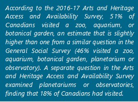 According to the 2016-17 Arts and Heritage Access and Availability Survey, 51% of Canadians visited a zoo, aquarium, or botanical garden, an estimate that is slightly higher than one from a similar question in the General Social Survey (46% visited a zoo, aquarium, botanical garden, planetarium or observatory). A separate question in the Arts and Heritage Access and Availability Survey examined planetariums or observatories, finding that 18% of Canadians had visited.