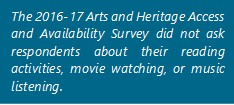 The 2016-17 Arts and Heritage Access and Availability Survey did not ask respondents about their reading activities, movie watching, or music listening.