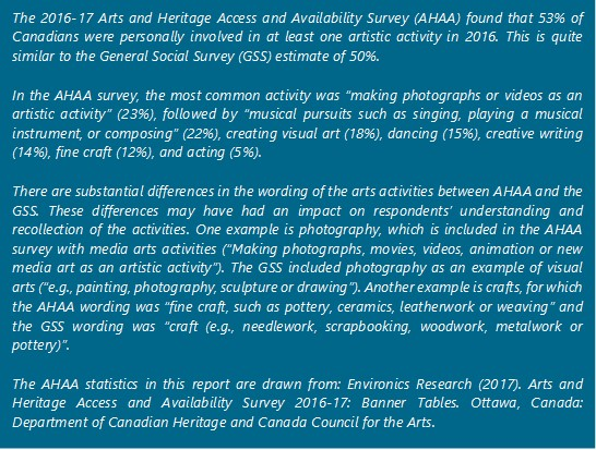 "The 2016-17 Arts and Heritage Access and Availability Survey (AHAA) found that 53% of Canadians were personally involved in at least one artistic activity in 2016. This is quite similar to the General Social Survey (GSS) estimate of 50%. In the AHAA survey, the most common activity was ""making photographs or videos as an artistic activity"" (23%), followed by ""musical pursuits such as singing, playing a musical instrument, or composing"" (22%), creating visual art (18%), dancing (15%), creative writing (14%), fine craft (12%), and acting (5%). There are substantial differences in the wording of the arts activities between AHAA and the GSS. These differences may have had an impact on respondents' understanding and recollection of the activities. One example is photography, which is included in the AHAA survey with media arts activities (""Making photographs, movies, videos, animation or new media art as an artistic activity""). The GSS included photography as an example of visual arts (""e.g., painting, photography, sculpture or drawing""). Another example is crafts, for which the AHAA wording was ""fine craft, such as pottery, ceramics, leatherwork or weaving"" and the GSS wording was ""craft (e.g., needlework, scrapbooking, woodwork, metalwork or pottery)"". The AHAA statistics in this report are drawn from: Environics Research (2017). Arts and Heritage Access and Availability Survey 2016-17: Banner Tables. Ottawa, Canada: Department of Canadian Heritage and Canada Council for the Arts."