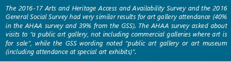 "The 2016-17 Arts and Heritage Access and Availability Survey and the 2016 General Social Survey had very similar results for art gallery attendance (40% in the AHAA survey and 39% from the GSS). The AHAA survey asked about visits to ""a public art gallery, not including commercial galleries where art is for sale"", while the GSS wording noted ""public art gallery or art museum (including attendance at special art exhibits)""."