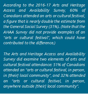 "According to the 2016-17 Arts and Heritage Access and Availability Survey, 60% of Canadians attended an arts or cultural festival, a figure that is nearly double the estimate from the General Social Survey (31%). (Note that the AHAA Survey did not provide examples of an ""arts or cultural festival"", which could have contributed to the difference.) The Arts and Heritage Access and Availability Survey did examine two elements of arts and cultural festival attendance: 51% of Canadians attended an ""arts or cultural festival, in person, in [their] local community"", and 32% attended an ""arts or cultural festival, in person, anywhere outside [their] local community""."